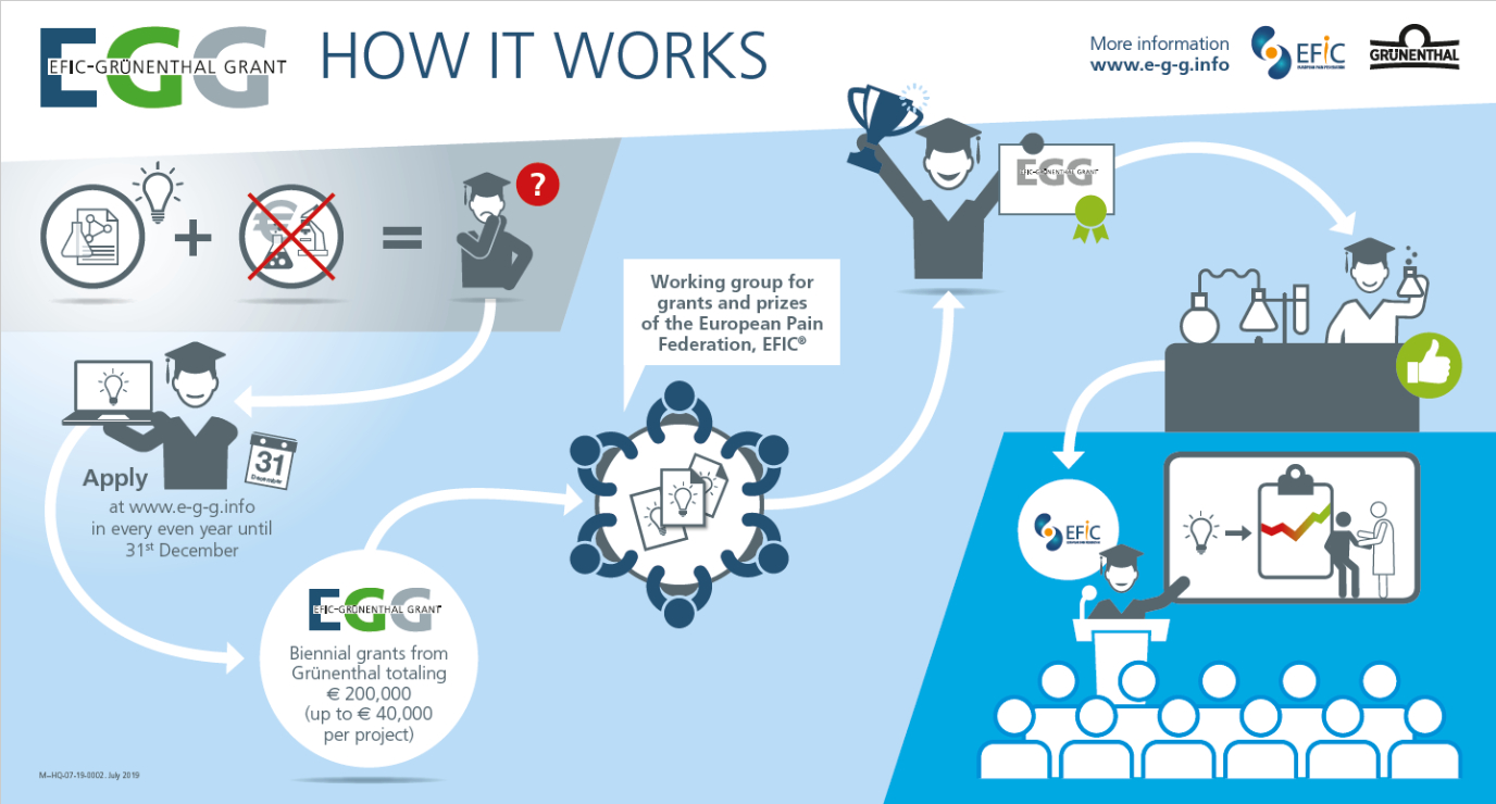 EFIC-Grünenthal (E-G-G) Infographic:How it works